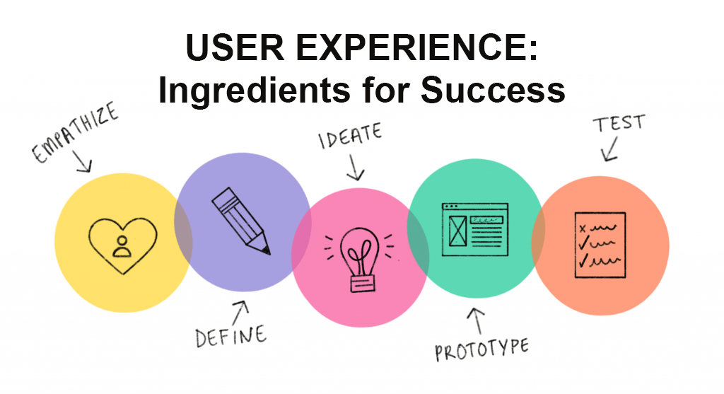 User Experience – Ingredients for Success: TBA